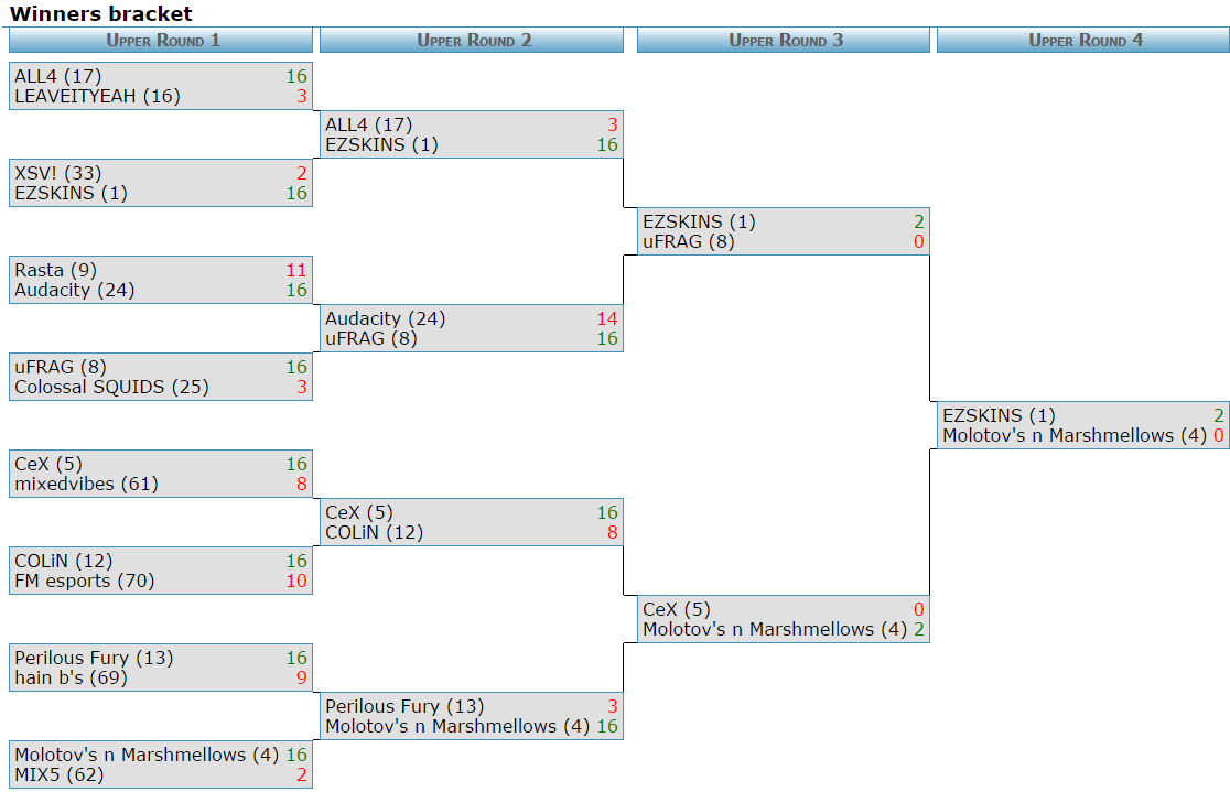 i55-CSGO-Winners-Bracket